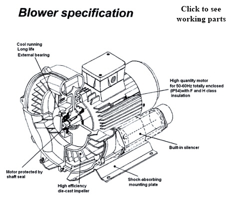 working parts of blower